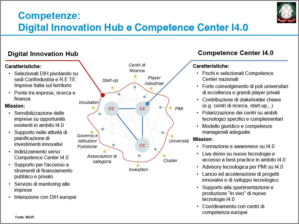 Digital Innovation Hub e Competence Center I4.0