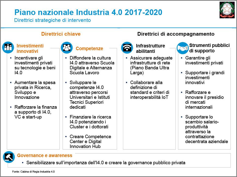 Direttrici strategiche di intervento Piano Nazionale Industria 4.0