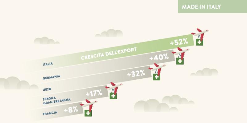Crescita dell'export italiano secondo la ricerca della Fondazione Symbola