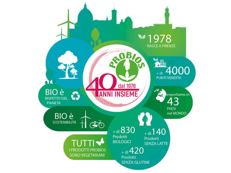 Azienda Probios 40 anni di cultura vegetariana e biologica