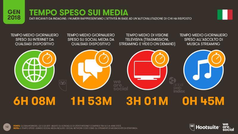 Tempo speso sui social media italia 2018